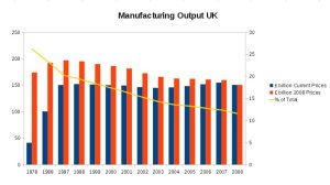 Reviving UK Manufacturing