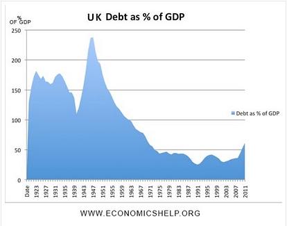 Debt Data