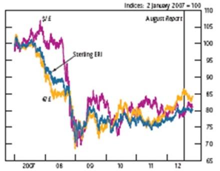 12 11 29 Chart 1