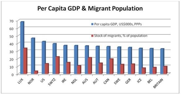 Immigration chart1jpg