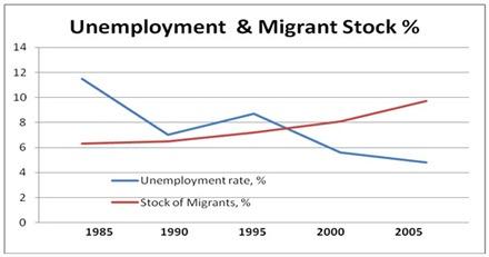 Immigration Chart2