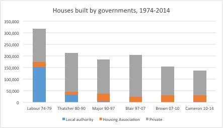 house-chart